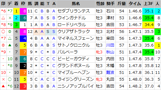 ラジオNIKKEI賞_結果