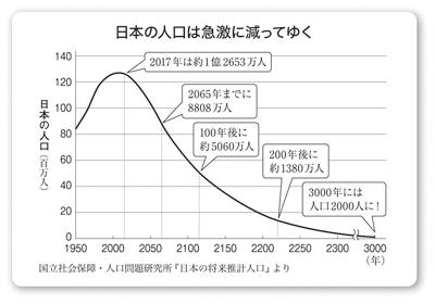人口減グラフ