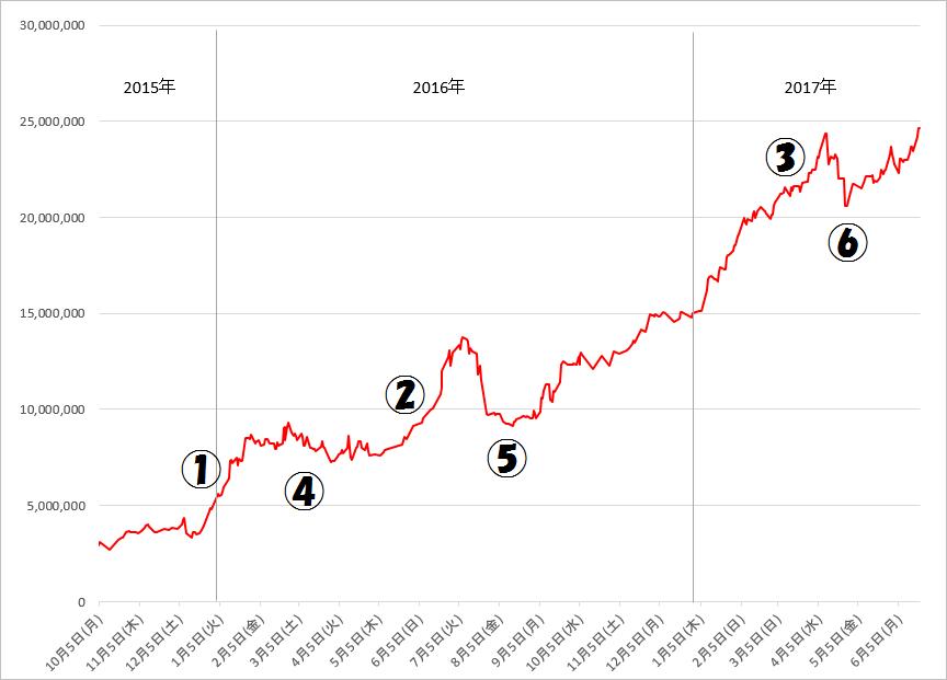 全期間資産曲線