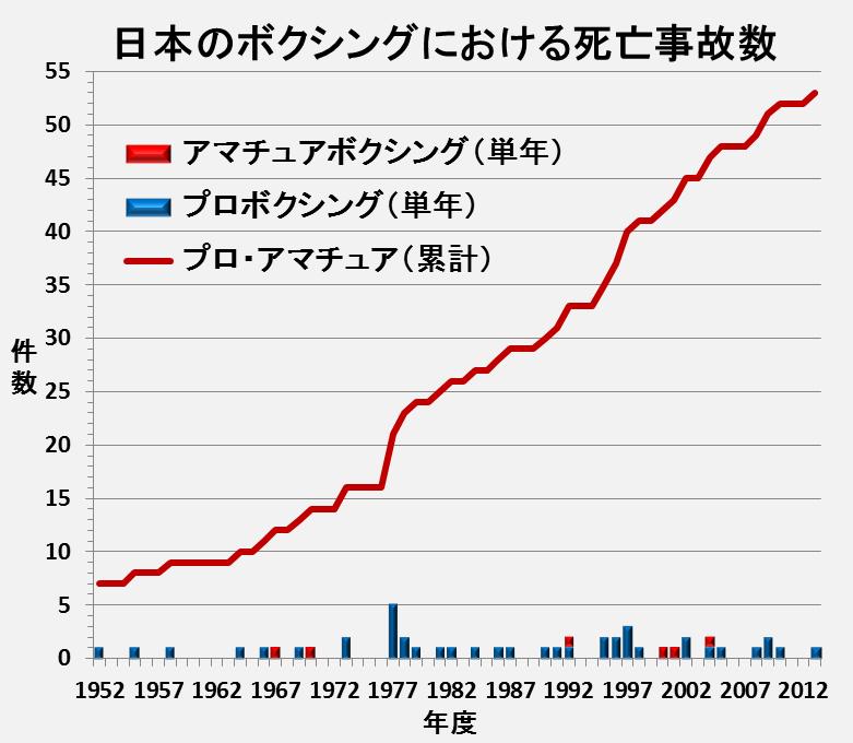 日本のボクシングにおける死亡事故数