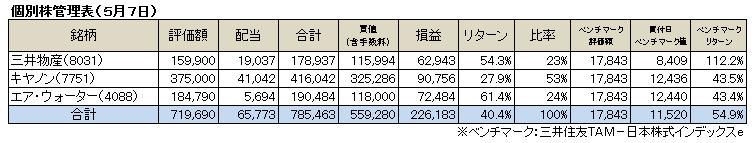 個別株(2017.5)