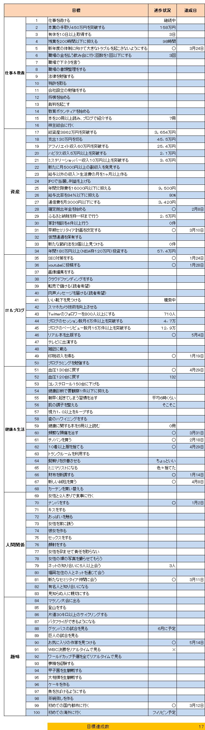 リスト(2017.5)
