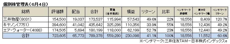 個別株(2017.6)