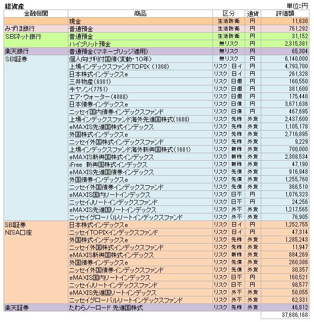 総資産(2017.6)