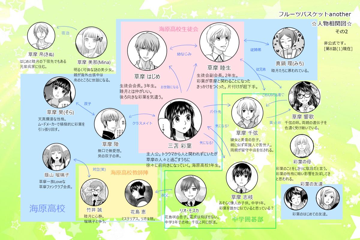 ハニワ キャラクター 相関 図 Ahilljlh S Blog