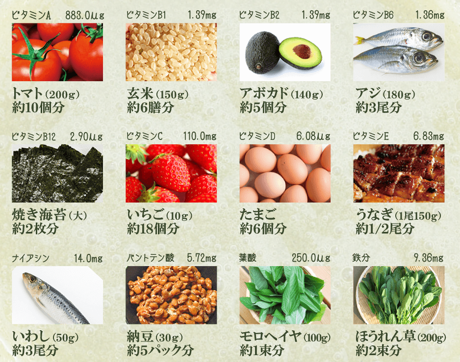 ミラクルグリーンスムージー 栄養価