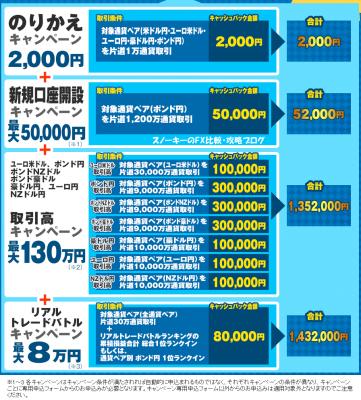 ヒロセ通商乗り換えキャンペーン2017年5月2