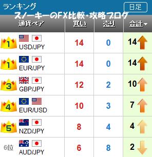 20170507さきよみLIONチャートランキング
