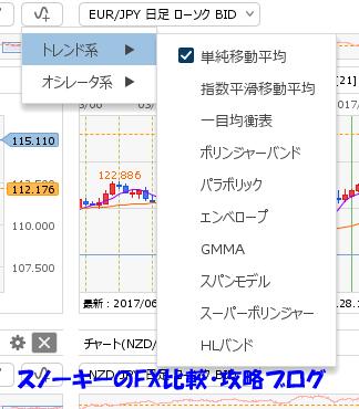ヒロセ通商LION FX C2チャートレビューテクニカル分析トレンド系
