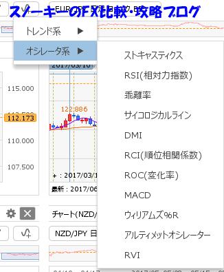 ヒロセ通商LION FX C2チャートレビューテクニカル分析オシレータ系.