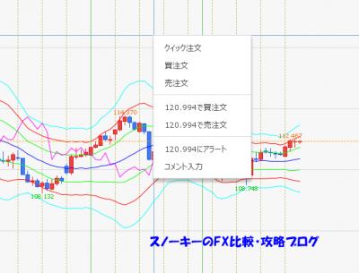 ヒロセ通商LION FX C2チャートレビュー左クリック