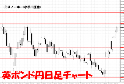 20170429英ポンド円日足