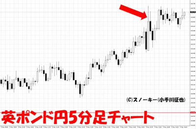 20170505米雇用統計英ポンド円5分足