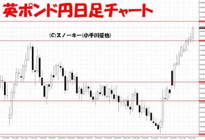 20170506英ポンド円日足
