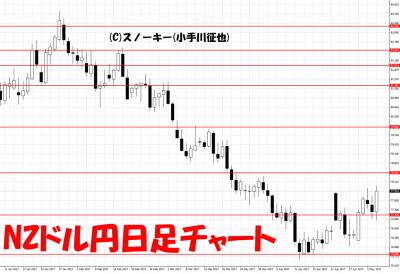 20170506NZドル円日足