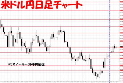20170506米ドル円日足さきよみLIONチャート検証