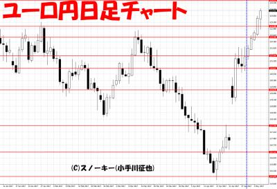 20170506ユーロ円日足さきよみLIONチャート検証