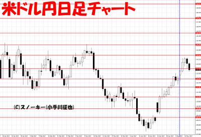 20170513米ドル円日足さきよみLIONチャート検証