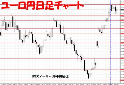 20170513ユーロ円日足さきよみLIONチャート検証