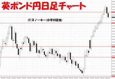 20170513英ポンド円日足