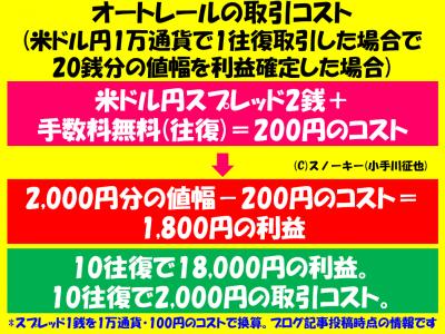 オートレールの取引コスト1万通貨版2017