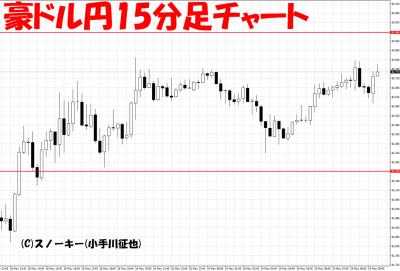20170519ループ・イフダン検証豪ドル円15分足
