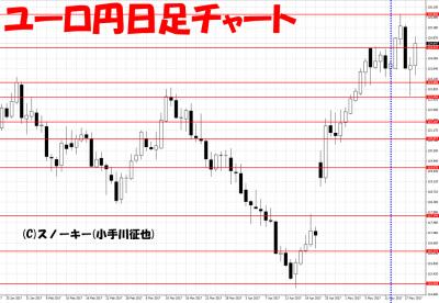 20170520さきよみLIONチャート検証ユーロ円日足