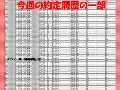 20170526ループ・イフダン検証約定履歴