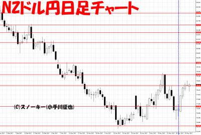 20170527さきよみLIONチャート検証NZドル円日足