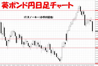 20170527英ポンド円日足
