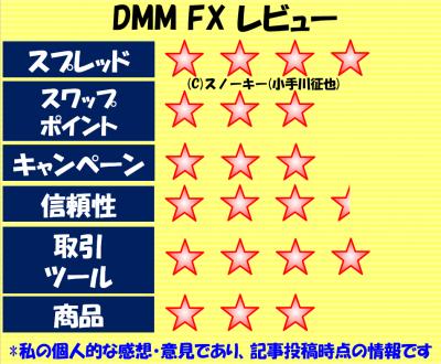 DMM FXレーティング2017