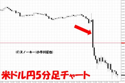 20170602米雇用統計米ドル円5分足