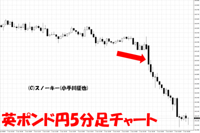 20170602米雇用統計英ポンド円5分足