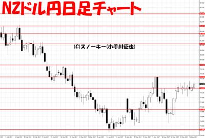 20170603NZドル円日足