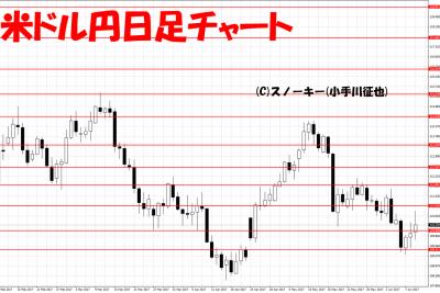 20170610米ドル円日足
