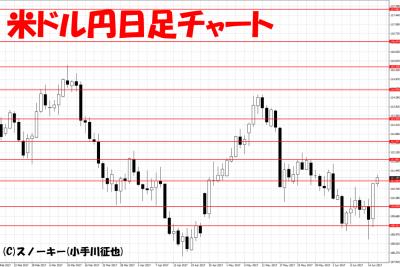 20170616米ドル円日足