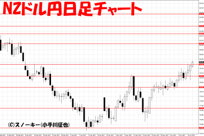 20170616NZドル円日足