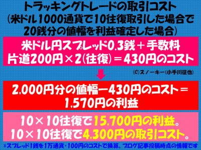 トラッキングトレードの取引コスト1000通貨版2017改