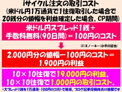 iサイクル注文の取引コスト1万通貨版2017CP期間中