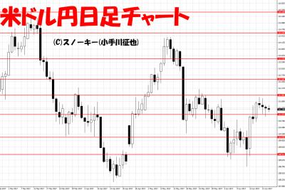 20170624米ドル円日足