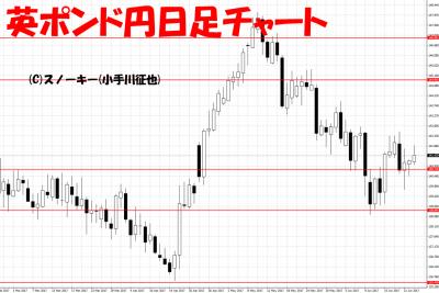 20170624英ポンド円日足