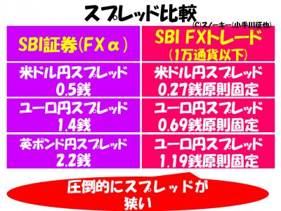 SBI証券 SBI FXトレードスプレッド比較2017