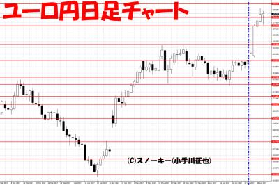 20170701さきよみLIONチャート検証ユーロ円日足