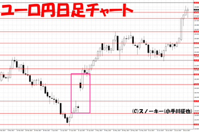20170701ユーロ円日足