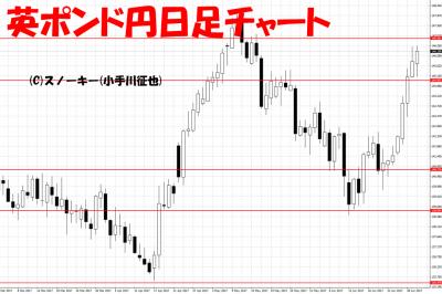 20170701英ポンド円日足