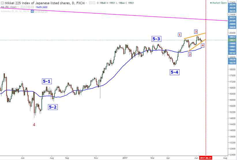 nikkei0613daily.png