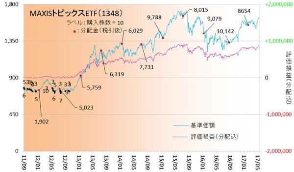 国内株式170502