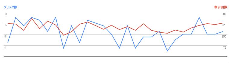 2017/06/02の検索数推移グラフ
