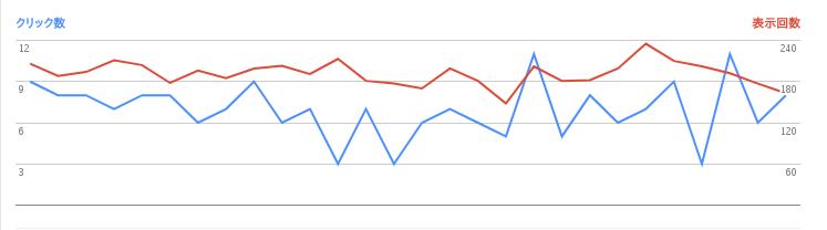 2017/07/02の検索数推移グラフ