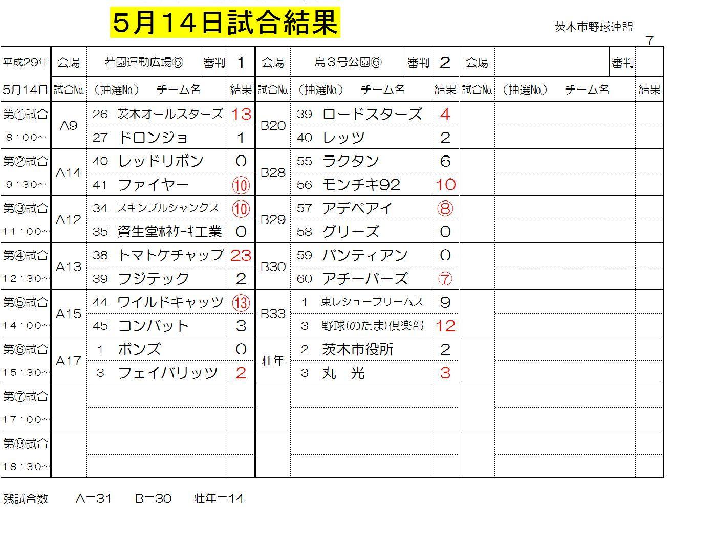 5月14日試合結果